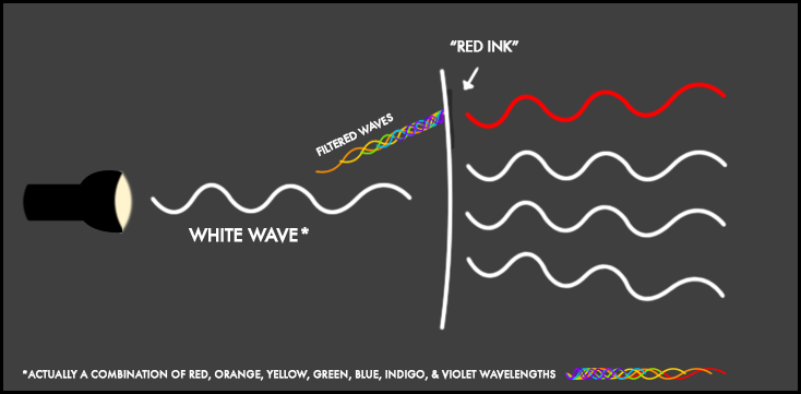 Subtractive Color Wavelength Diagram