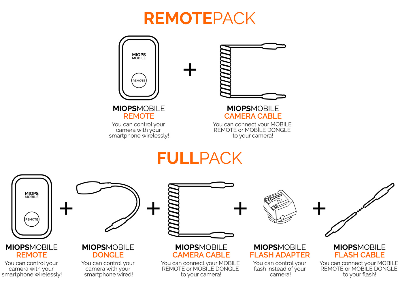 miops mobile packages kickstarter pledges