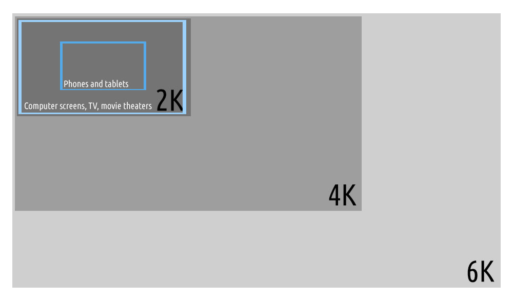 Video file sizes vs. media sizes