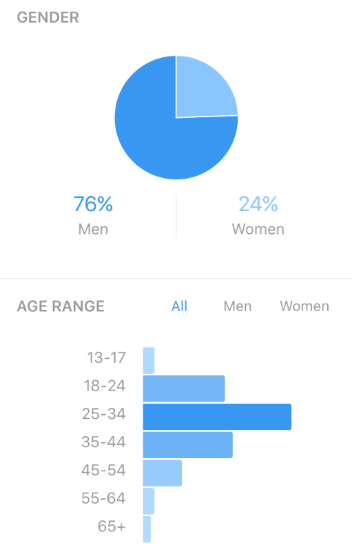Gender: 76% Men, 24% Women; Age Range: Most followers are 25-34 years old
