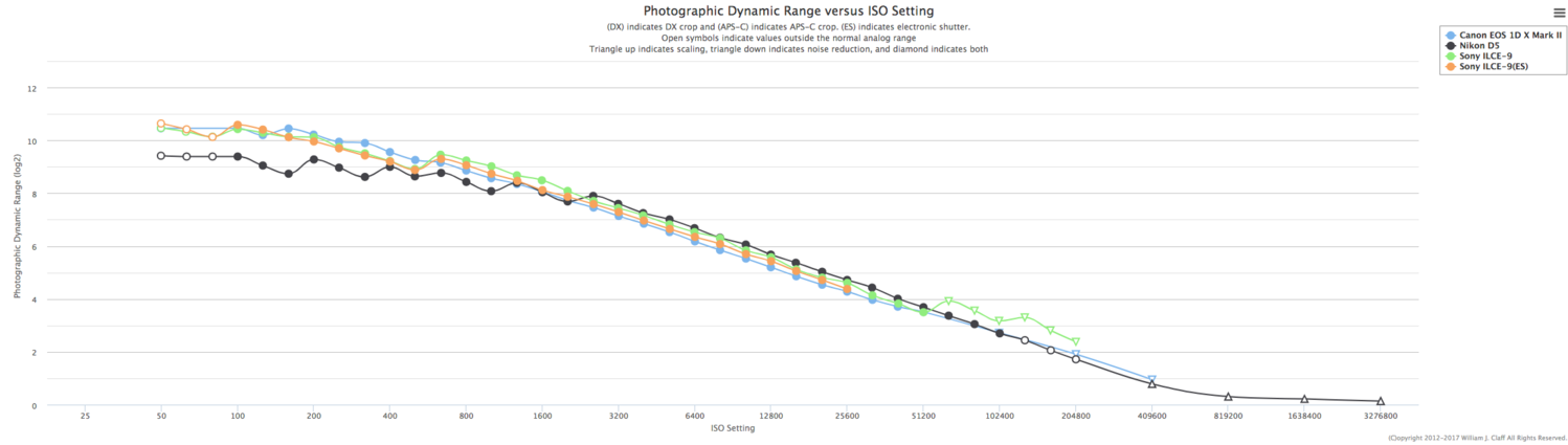 Sony a9 Dynamic Range Tested, Compared to Canon 1D X Mark II
