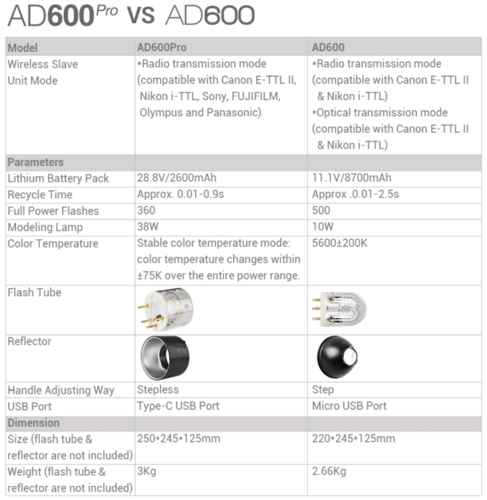 Godox Leaks the AD600 Pro: Profoto and Broncolor May Have to