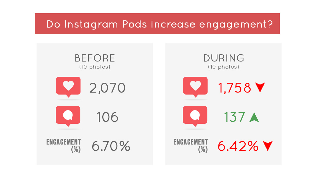 Instagram Pods: Why You Should or Shouldn't Join One
