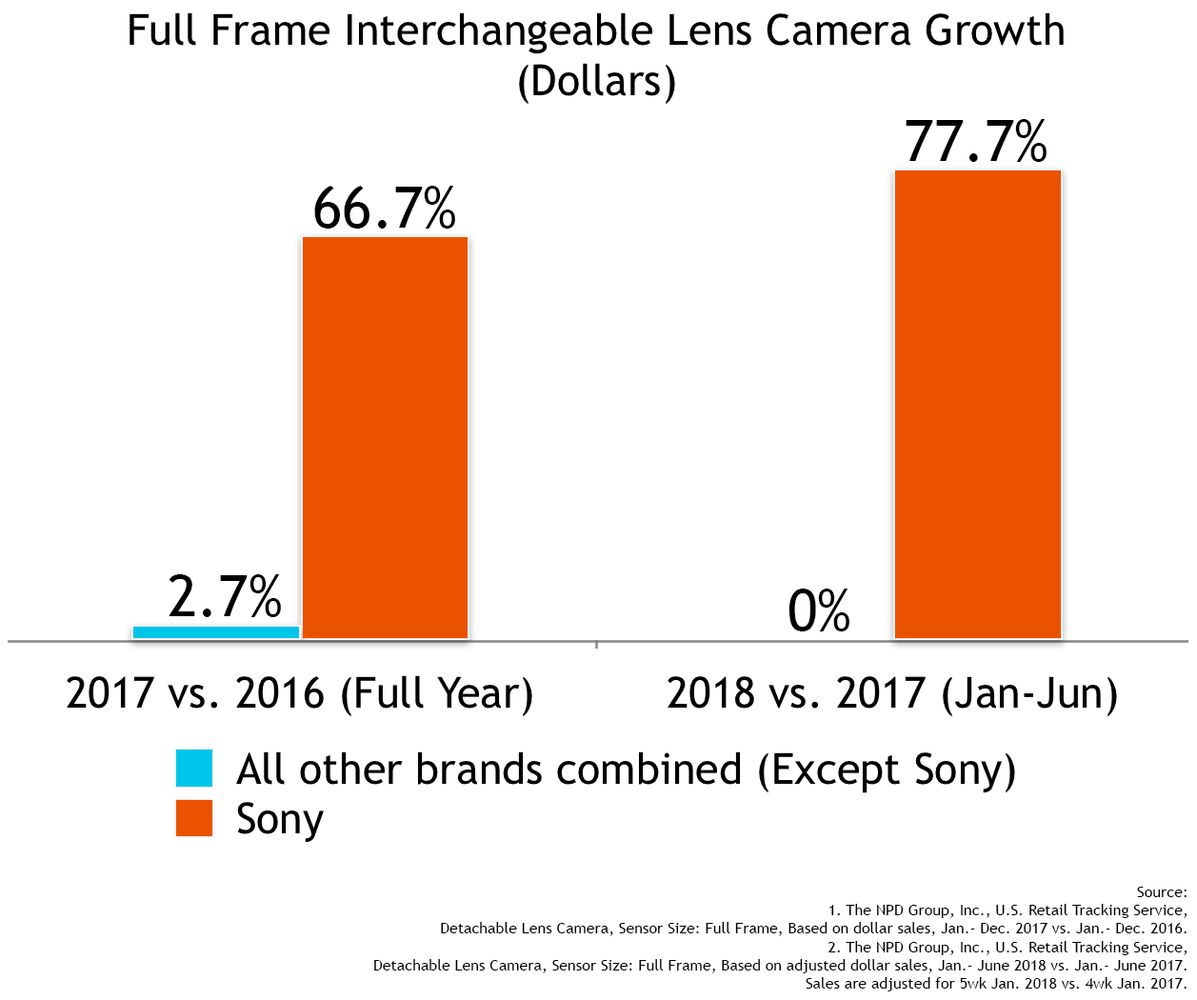 interchangeable-lens-camera-growth-sony-