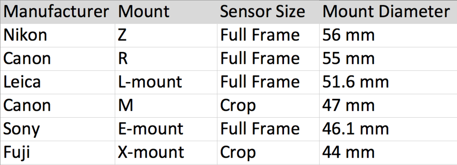 A table of mirrorless lens mount sizes sorted by lens mount diameter.