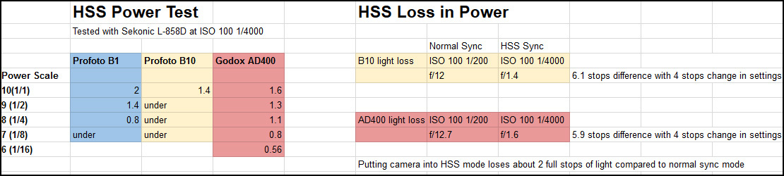 Profoto B10 Versus Godox Ad400pro The Best Strobes Compared Fstoppers