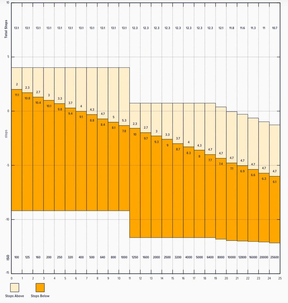 BMPCC4K dual ISO/dynamic range chart