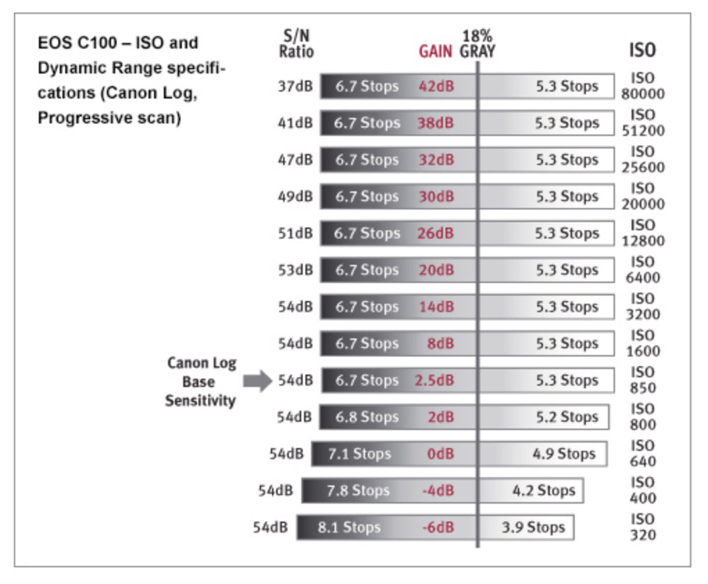 Canon C100 ISO/dynamic range chart