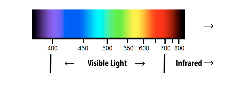 a graph showing the infrared light spectrum