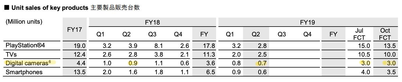 Sony sales second quarter 2019