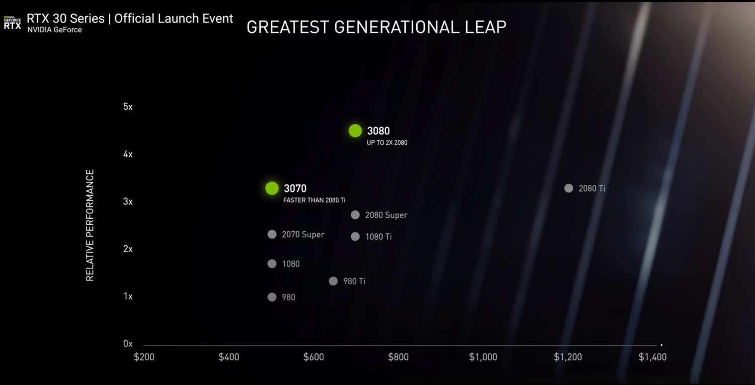 Nvidia Announces New Graphics Cards: Should We Care? 1