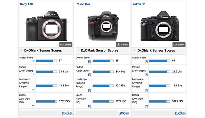 DxOMark Confirms What We Already Know: Sony A7s is the New Low-Light Champion