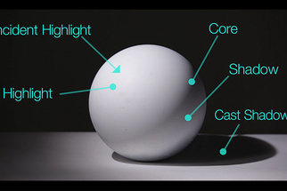 Learning the Laws of Lighting with a Sphere and Applying Them to Photography