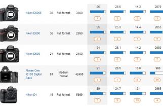 Nikon D600 Kicks Canon Off DXOMark's Score Card