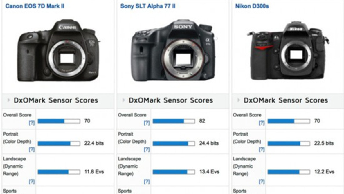 DxOMark Results Show Canon EOS 7D Mark II Test Similar to 5 Year Old Nikon Bodies
