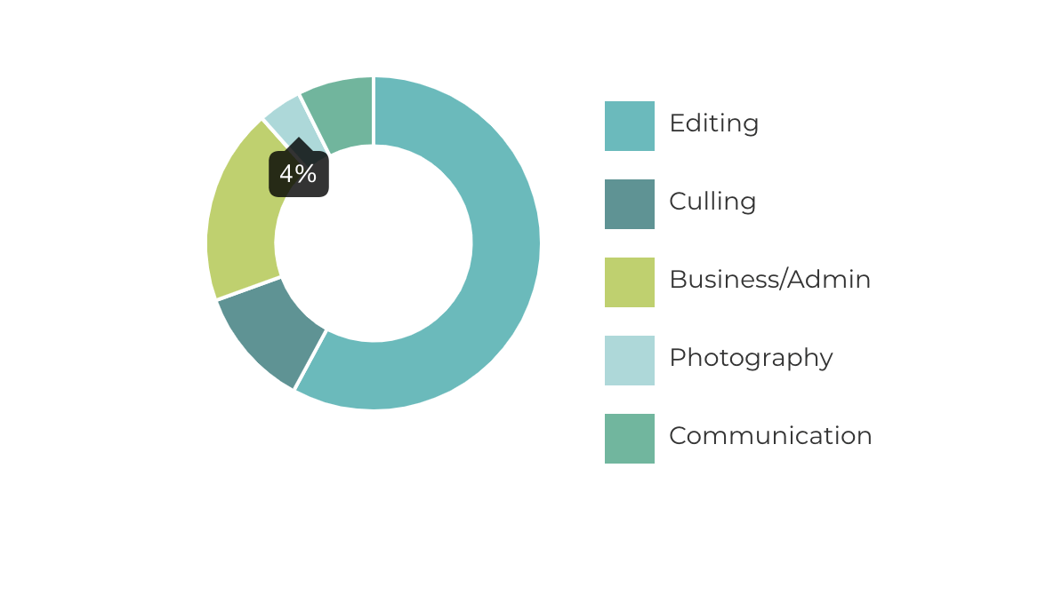 Survey of Wedding Photographers Shows Taking Pictures Accounts for Only 4% of Their Time