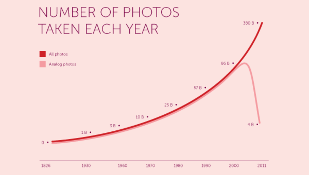 [Stats] How Many Photos Have Ever Been Taken?