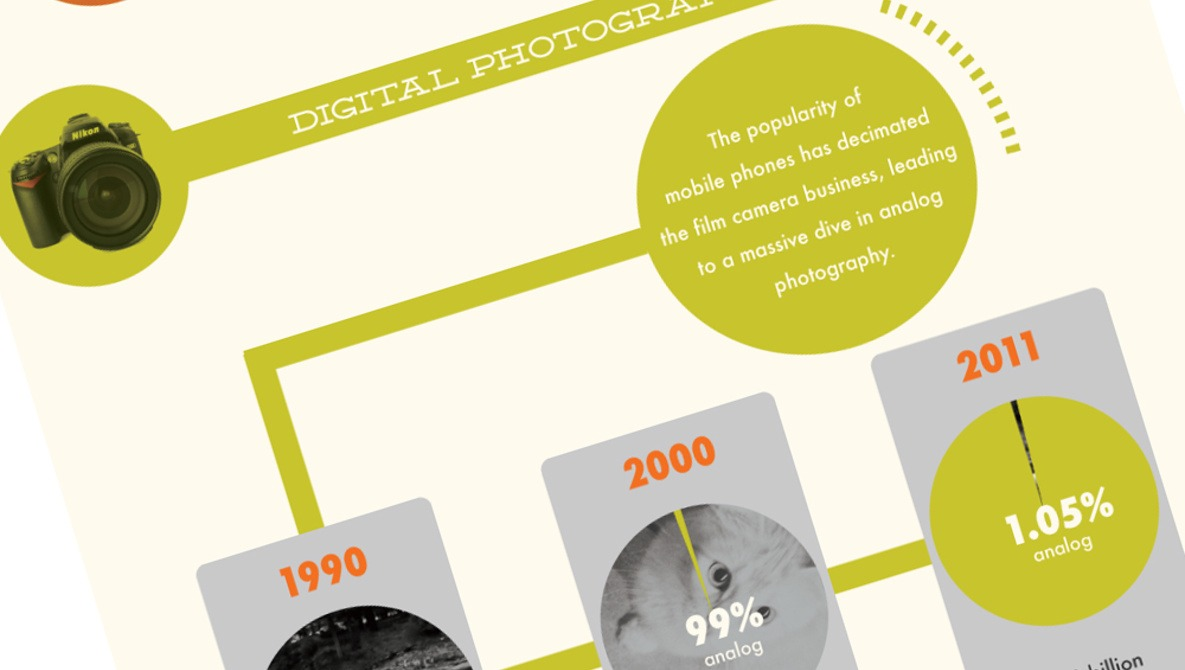 Photography Trends: The Rise Of The Cellphone Camera