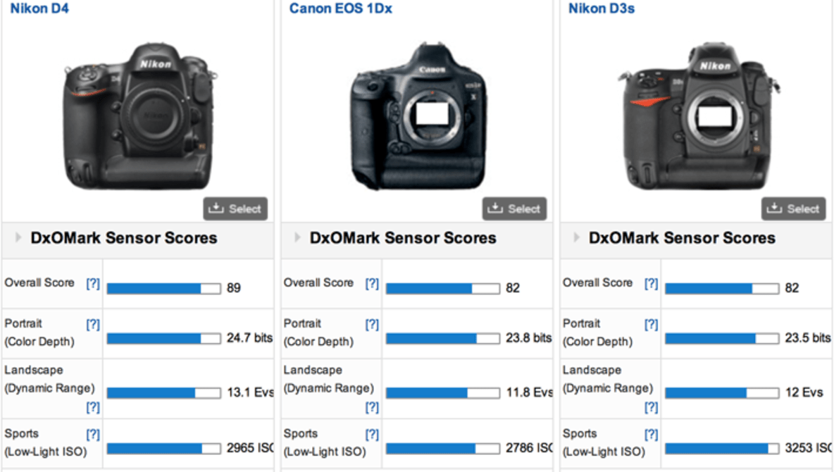 DxOMark Rates Canon 1D X Worse than the Three-Year-Old Nikon D3s ...