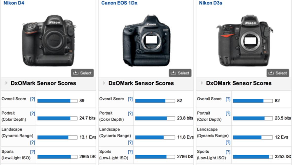 DxOMark Rates Canon 1D X Worse than the Three-Year-Old Nikon D3s