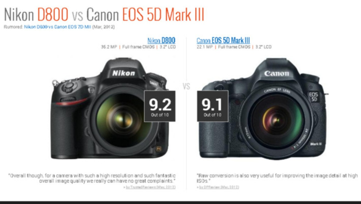Compare Any Camera With One Click - Body Shopping Has Never Been Easier