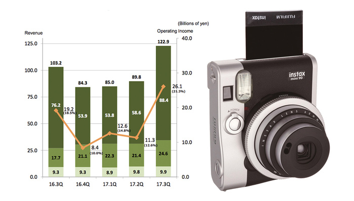 Instant Film, Not Digital Cameras Is the Main Reason Fujifilm Is Doing So Well