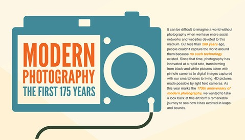 Lytro Celebrates 175 Years of Photography with a History of Cameras Infographic