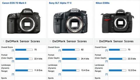 DxOMark Results Show Canon EOS 7D Mark II Test Similar to 5 Year Old Nikon Bodies