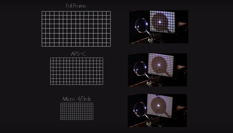 The Smaller the Sensor Size, the Shallower Your Depth of Field