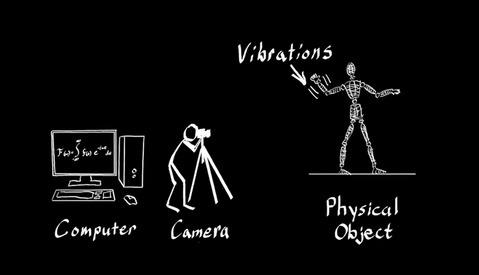 An Alternative to VFX: Interactive Dynamic Video