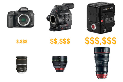 How to Buy Photography and Video Gear on a Budget