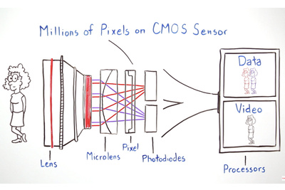 How Canon Dual Pixel CMOS Autofocus Works