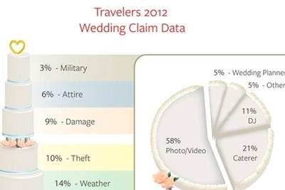 Most Common Wedding Vendor Issue: The Photographer