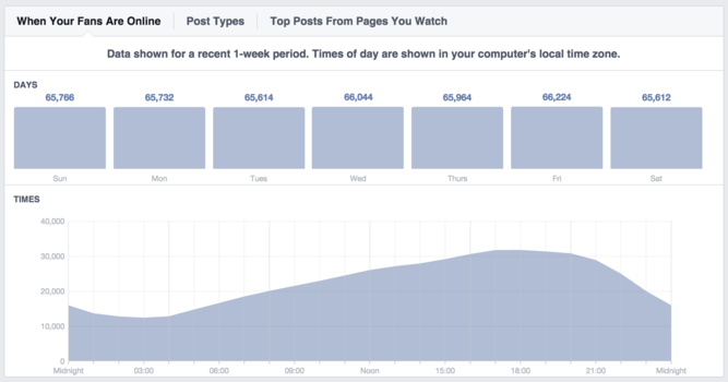 Facebook-Analytics-Social-Engagement-2