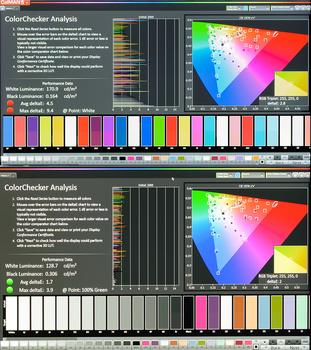 Dell e-IPS W-LED backlit monitor calibration results colorchecker calman