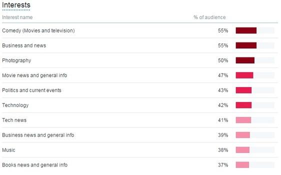 Follower Interest Analytics