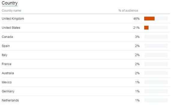 country-followers-analytics
