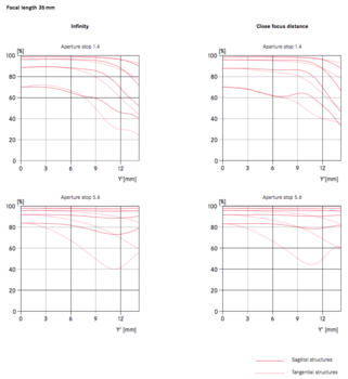 MTF Chart for Leica Summilux-TL 35mm f/1.4 ASPH