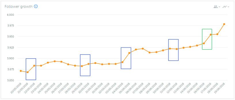 Follower Growth Breakdown