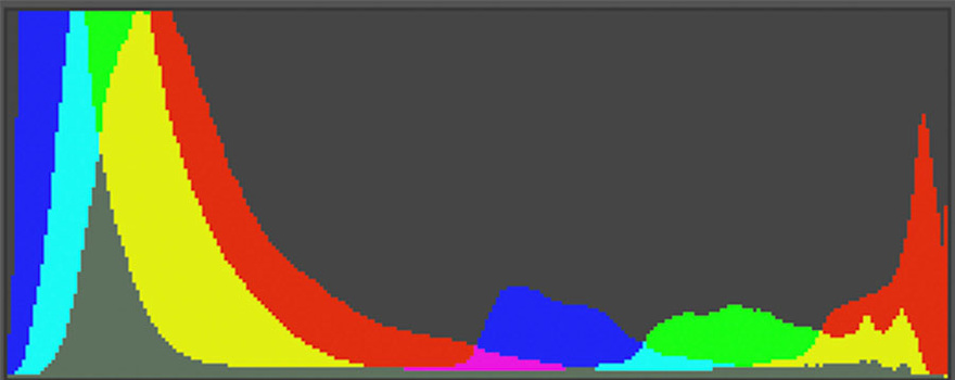 Histogram of the edited image