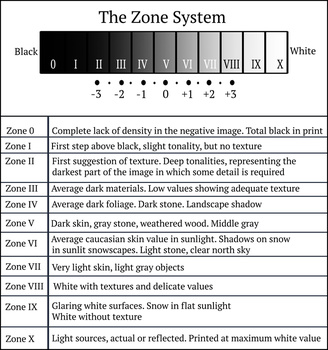 The zone system as invented by Ansel Adams. A helpful way of reading the contrast in a black and white photo. But is it still usable in the digital world. I think it does, with a little tweaking. But you have to change the base rule of Adams concerning ex