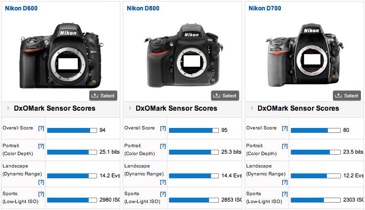 Nikon D600 Kicks Canon Off DXOMark's Score Card   Fstoppers