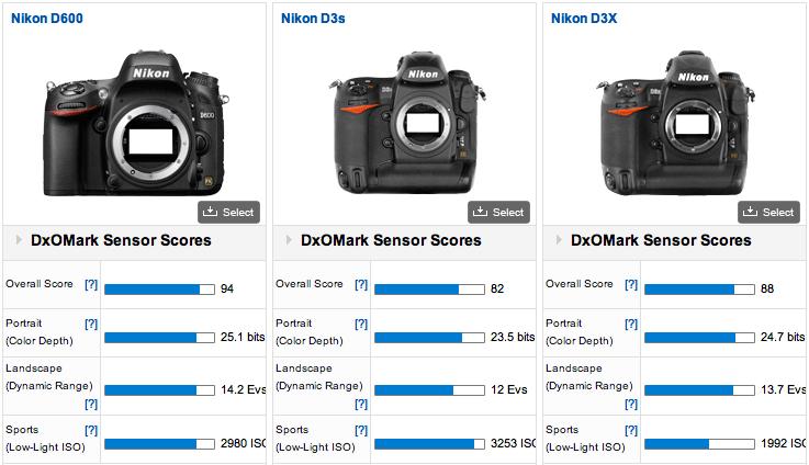 Nikon D600 Kicks Canon Off DXOMark\'s Score Card | Fstoppers