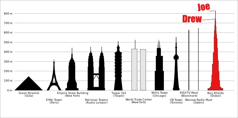 tallest buildings in the world