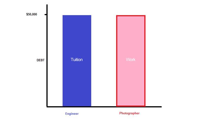 Photography Debt