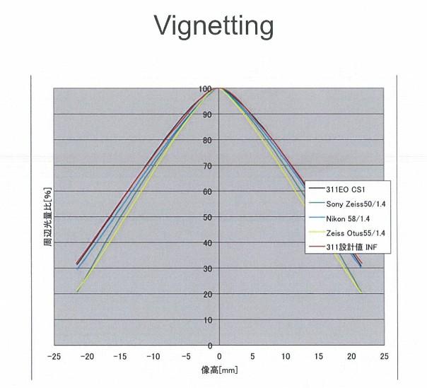 Sigma-50mm-f1.4-DG-HSM-Art-lens-test-vignetting