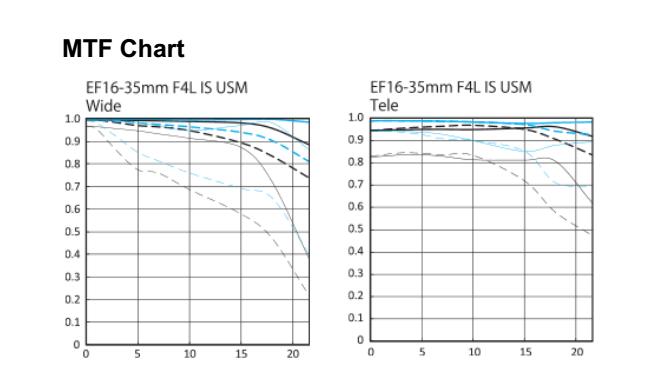 Canon-16-35mm-f4-MTF-Charts