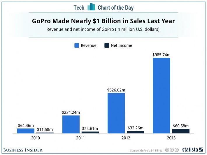 gopro revenue chart